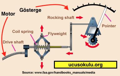 mekanik takometre